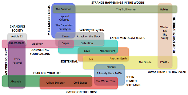 A diagram of some movie themes at Fantasia 2011